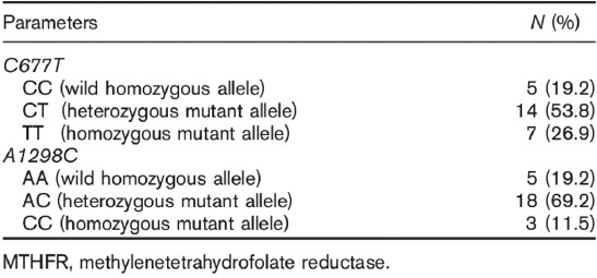 Relationship between MTHFR polymorphism and side effects of