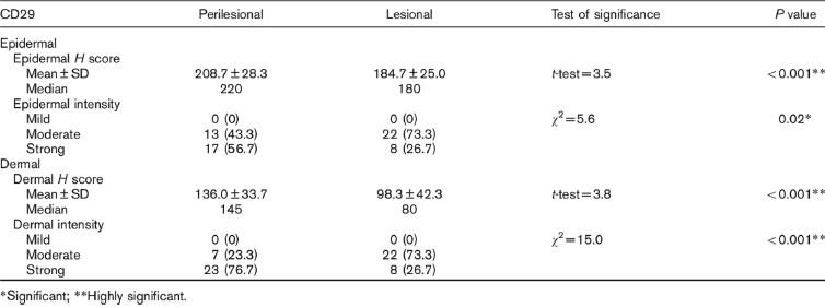 the relationship of quantitative epidermal veale