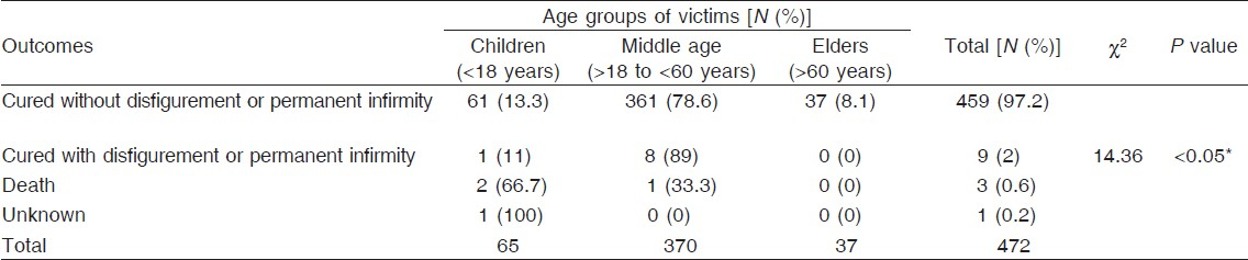 Table 7: Outcome of family violence cases in relation to different age groups