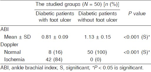 Table 3: Comparison between both groups in terms of vascular assessment