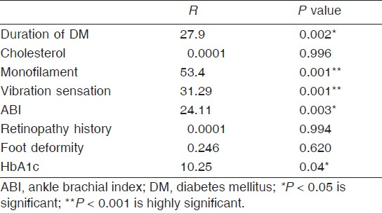 Table 5: Multivariate logistical regression analysis in diabetic patients with foot ulcer