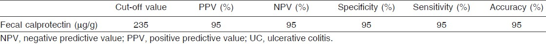 Table 4: Diagnostic validity of fecal calprotectin in differentiating active and inactive UC patients