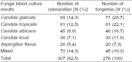 Table 3: Results of fungal blood culture of studied patients with fungal infection on day 5 of pediatric intensive care unit admissio