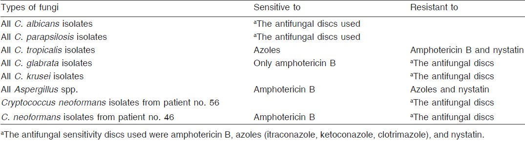 Table 6: The antifungal culture sensitivity results of pattern of fungal strains