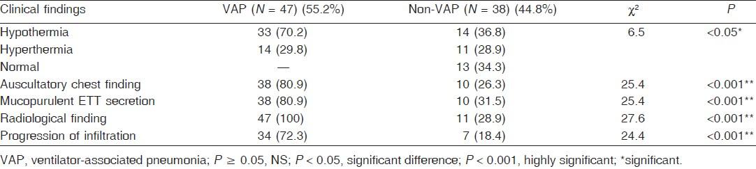 Ventilator-associated pneumonia in the neonatal intensive