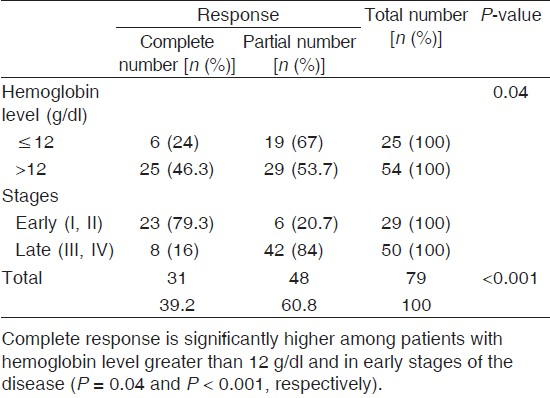Table 1: Effects of hemoglobin level and tumor stage on degree of response among head and neck cancer patients