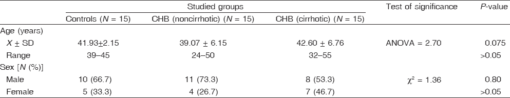 Table 1: Comparison between the studied groups in age and sex