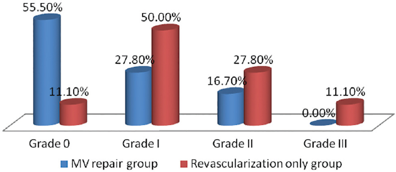 Figure 4: Grade of mitral regurgitation in both groups at follow-up.