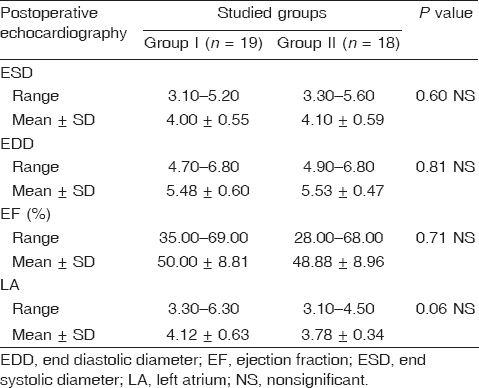Table 6: Postoperative echocardiographic data of both groups