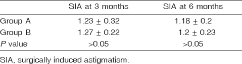 Table 6: Mean surgically induced astigmatism at 3 and 6 months postoperatively in both groups