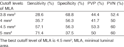 Table 6 Best cutoff level of minimal luminal area in relation to a fractional flow reserve test