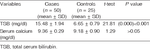 Table 3 Comparison between two groups regarding the results of TSB and serum calcium before phototherapy