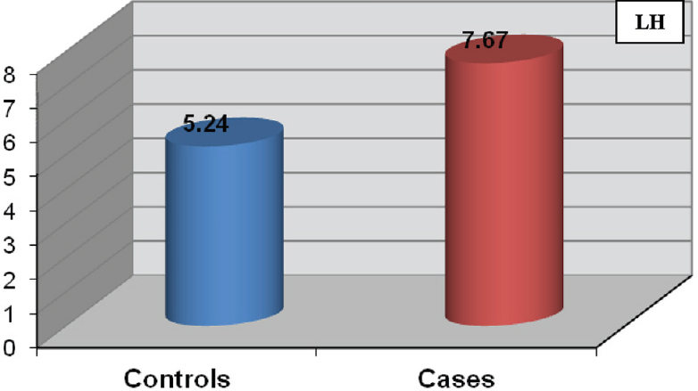 Figure 2: Mean values of luteinizing hormone (LH) of Down's syndrome patients compared with controls