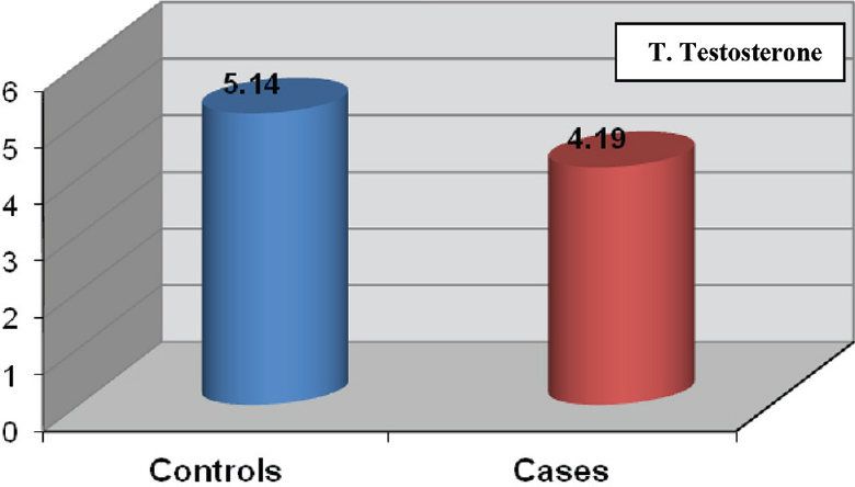 Figure 4: Mean value of the total testosterone of patients compared with controls