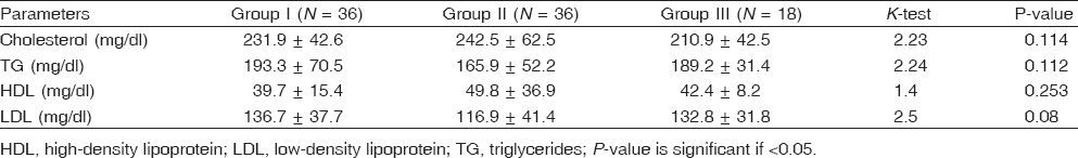 Table 3 Lipid profiles of the studied groups