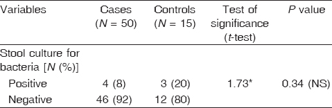 Table 5 Comparison of stool cultures between the studied groups