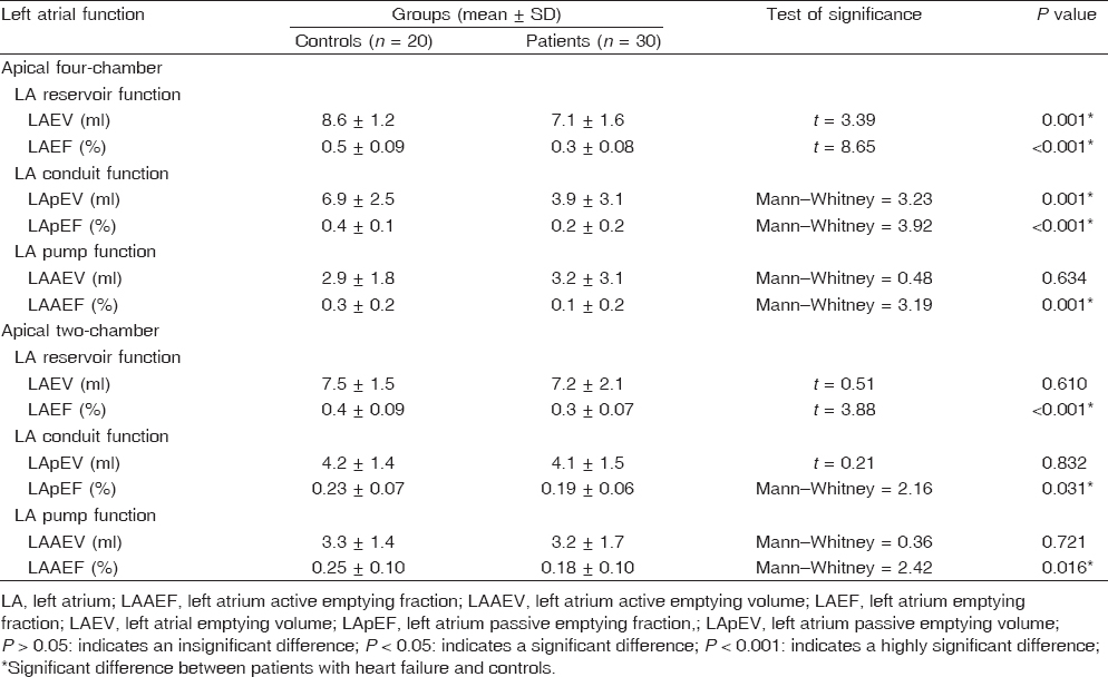 Assessment Of Left Atrial Function In Patients With Systolic Heart