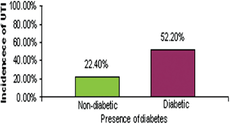 Urinary tract infection in diabetic elderly