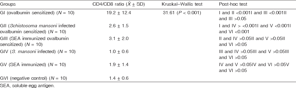 Table 5: Comparison between the mean CD4+/CD8+ cell ratio among studied groups