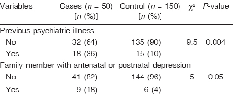 Table 3: Comparisons between the case and control groups regarding their past history of psychiatric disorders