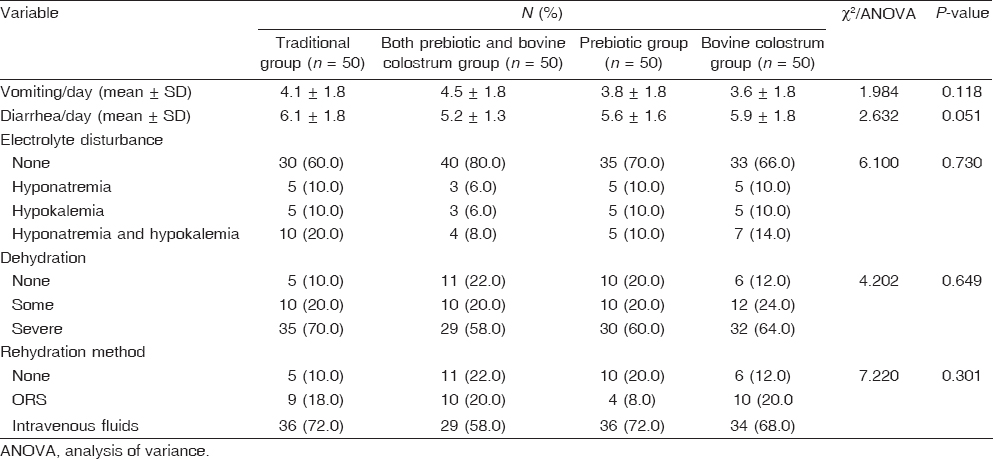 Table 2: Pretreatment clinical status in the studied groups