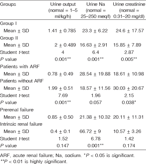 Table 7: Urine chemistry in patients versus controls, patients with ARF versus patients without ARF and patients with prerenal failure versus patients with intrinsic renal failure