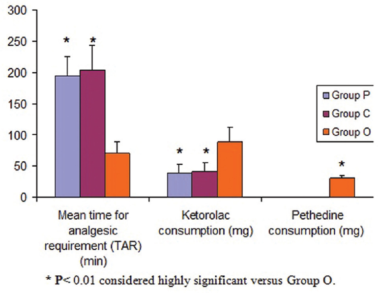 Figure 11: Mean time for analgesic requirement (TAR); ketorolac and pethidine consumptions.