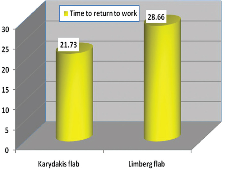 Figure 3: Distribution of the studied groups in time to return to work.