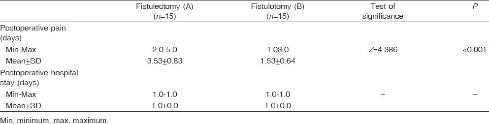 Table 5 Comparison between the two studied groups according to postoperative pain (days) and hospital stay (days)