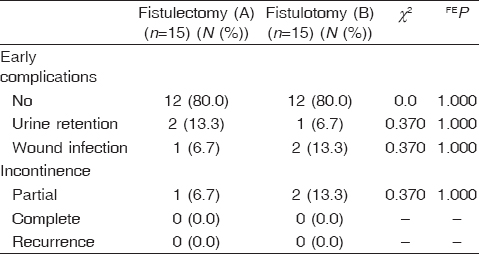 Table 6 Comparison between the two studied groups according to postoperative complications