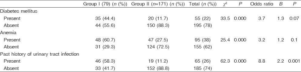 Table 2 Comparison between the two groups regarding past history of urinary tract infection