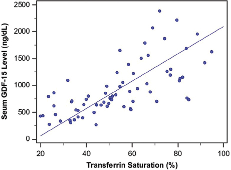 Figure 5: Correlation between serum growth differentiation factor 15 level and transferrin saturation in patients with chronic hepatitis C virus.