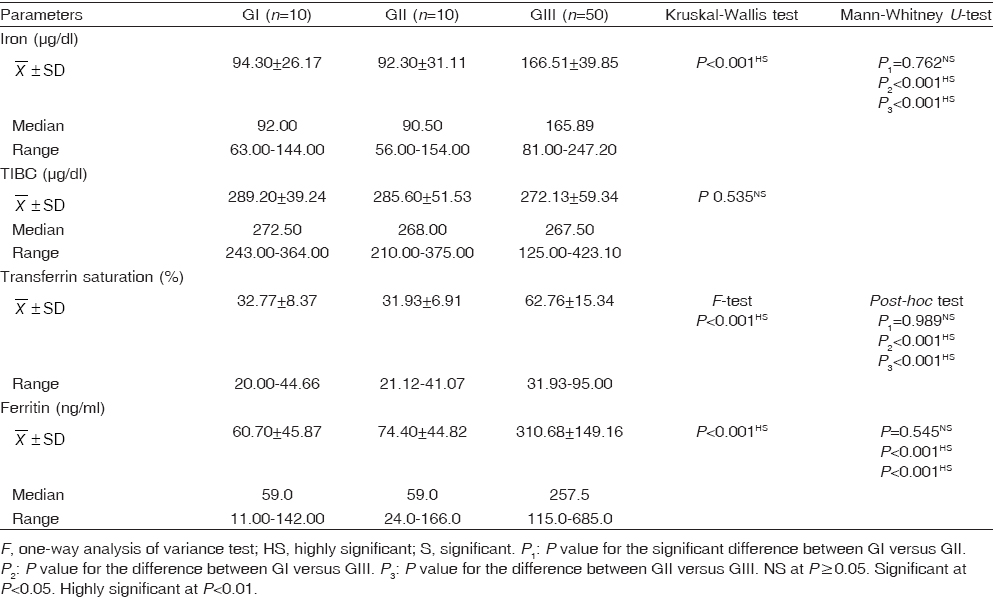 Table 2 Comparison between the studied groups regarding iron profile
