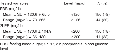 Table 1 Fasting blood sugar and 2-h postprandial blood glucose level of the  studied.