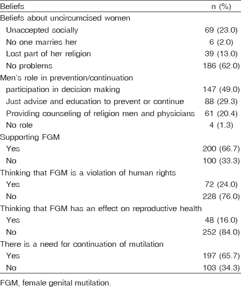 Table 4 Participants' opinion and beliefs regarding female genital mutilation