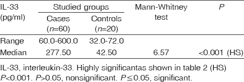 Table 2 Comparison between studied groups of cases and controls as regards serum levels of interleukin-33 in pg/ml