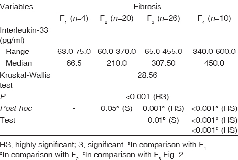 Table 3 Relationship between serum levels of interleukin-33 and fibrosis stage in the studied group of cases (<i>n</i>=60)