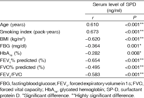Table 5 Correlation coefficient between surfactant protein D serum levels and all parameters among studied groups
