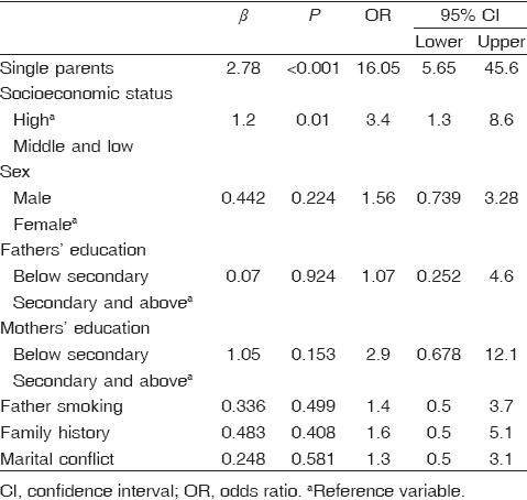 Table 3 Logistic regression analysis for predictors of disruptive behavioral disorders among the participants