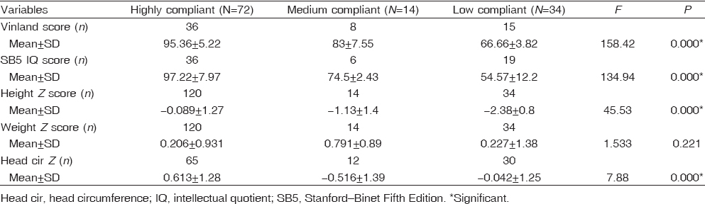 Table 3 Comparison between different compliant grades as regards the anthropometric <i>Z</i> scores and IQ scores