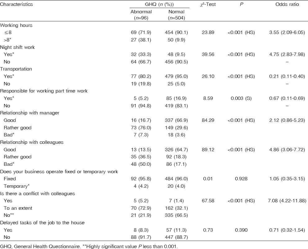 Table 4 Work characteristics as risk factors for General Health Questionnaire results among the studied group