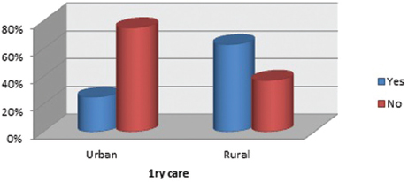 Figure 1: Difference between urban and rural as regards first choice for medical health services.