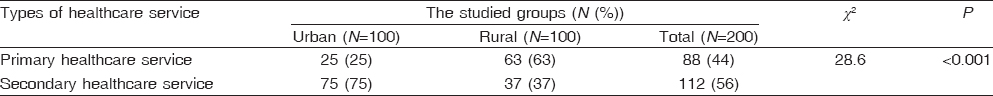 Table 5 Difference between urban and rural areas as regards first choice for medical health services