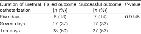 Table� 5: The duration of urethral catheterization across outcome groups