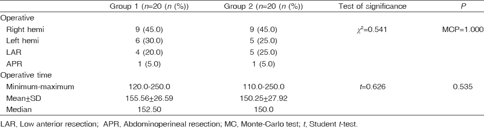 Table� 3: Comparison between the two studied groups according to operative intervention