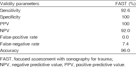 Table� 10: Validity of focused assessment with sonography for trauma results in comparison with formal ultrasound results