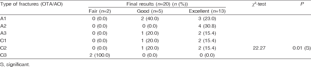 Table 4: Relation between type of fracture (OTA/AO) and final results
