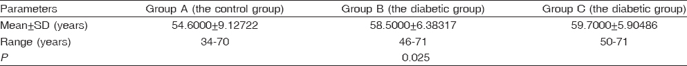 Table�1: Age of the study groups� (years)