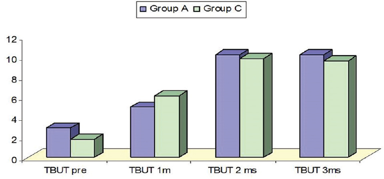 Figure� 4: A comparison between groups� A and B in the Schirmer test.