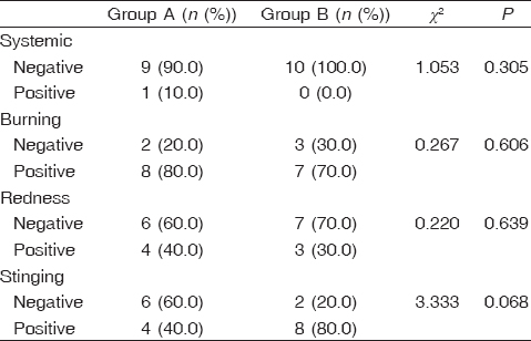 Table� 5: Comparison between groups A and B in complications and side effects of treatment
